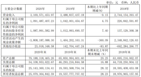 西南证券2020年净利10.91亿同比增长4.75%