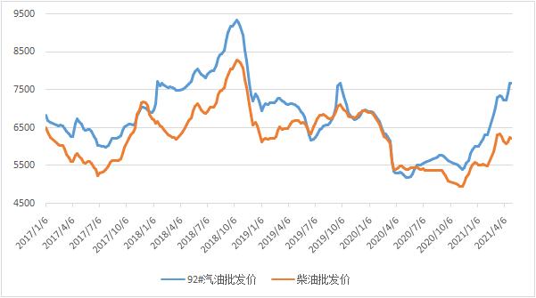 新华财经 截至4月30日当周中国汽、柴油批发价格指数环比下跌