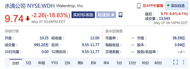 水滴公司上市首日破发股价大跌18.83%