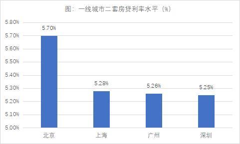 重磅!深圳大行上调房贷利率,执行LPR+45BP