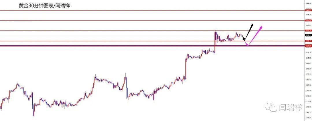 闫瑞祥:黄金短线震荡仍需多,欧美继续看新高