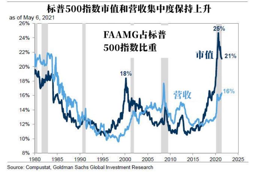 高盛预计科技股将会东山再起,但要注意潜在风险