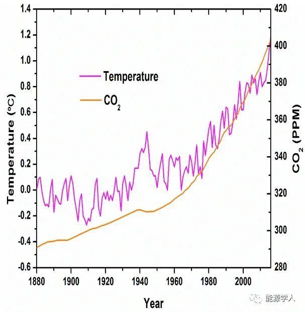 """赵建:世界将迎来碳、债、人三重""""达峰"""""""