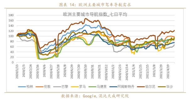 欧美原油需求恢复到什么程度了?