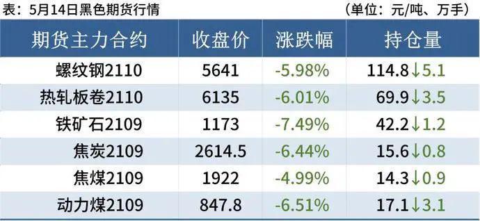 各地钢市出现抛售潮!一车货从15万涨到25万后,钢坯每吨大跌150元