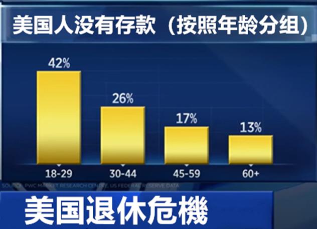 """1/4成年人没有退休储蓄金,美国面临""""退休危机""""?"""