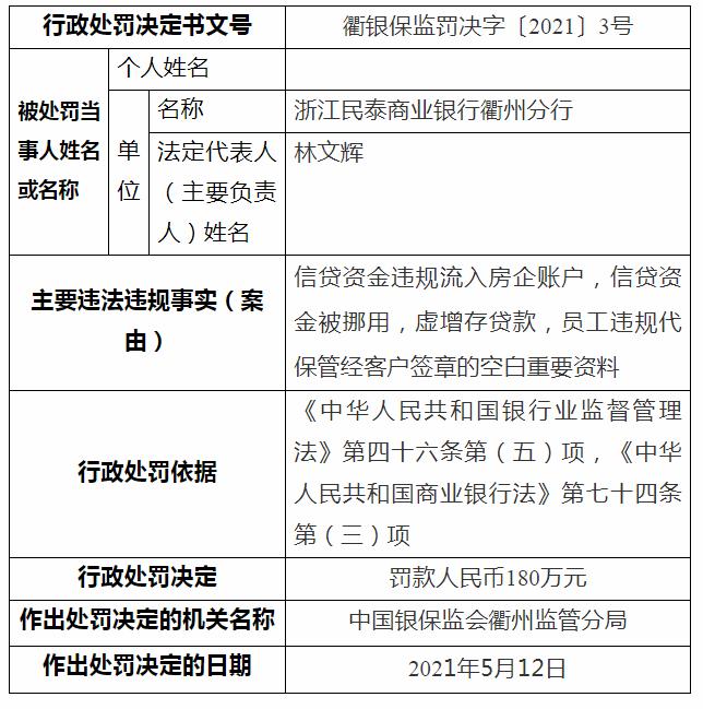 因信贷资金违规流入房企账户浙江民泰商业银行遭180万元罚单