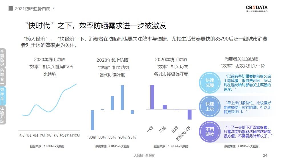 日常通勤成防晒主要场景,防晒还有哪些新趋势? | CBNData报告