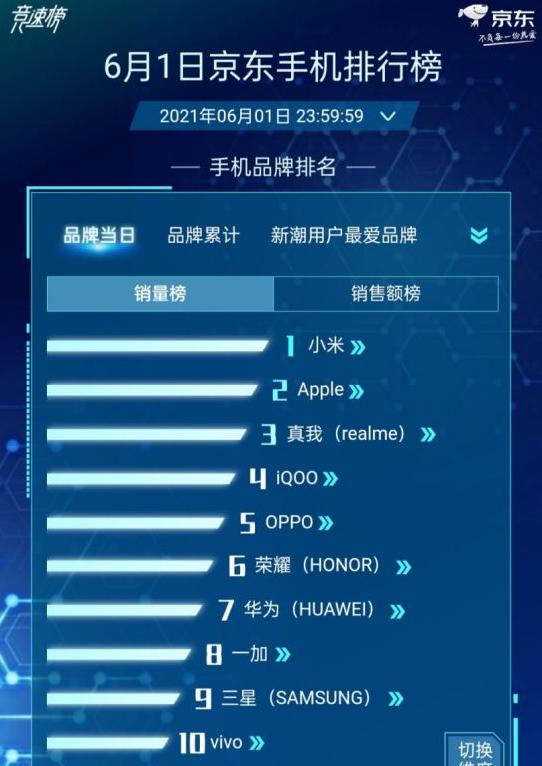 卖爆了!京东618首日手机销量榜:小米力压苹果强势登顶