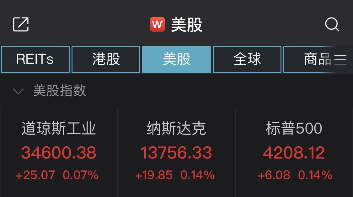 美股小幅收高:WSB概念股强势 AMC娱乐控股暴涨超100%