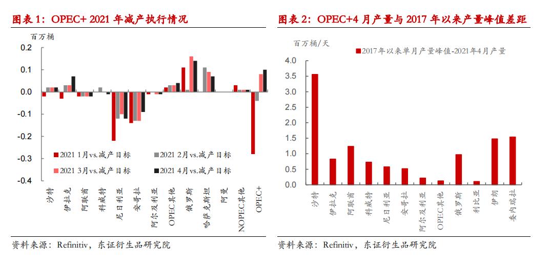 原油:需求复苏仍是主基调,油价不改上行趋势