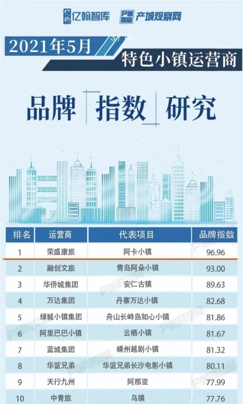 荣盛康旅斩获中国特色小镇运营商TOP1