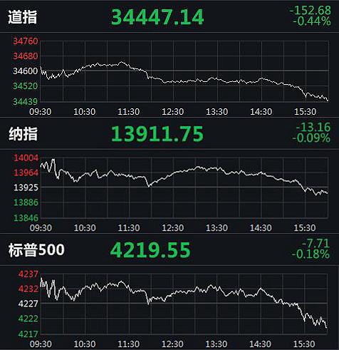 美三大股指集体收跌 区块链股第九城市涨超30%
