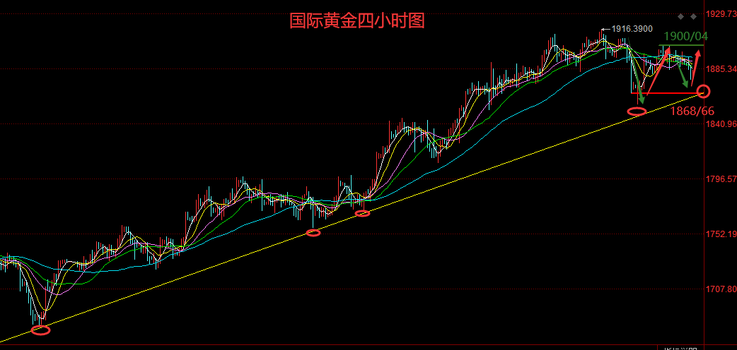石鑫伟:黄金继续上演大扫荡,高抛低吸要继续!