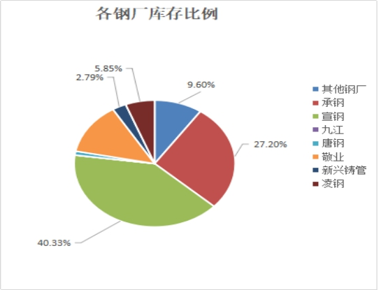 「股票大全」兰格视点:本周北京建材市场成交偏弱 库存持续增加