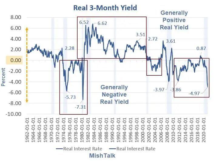 实际利率显示,现在是买入黄金的好机会