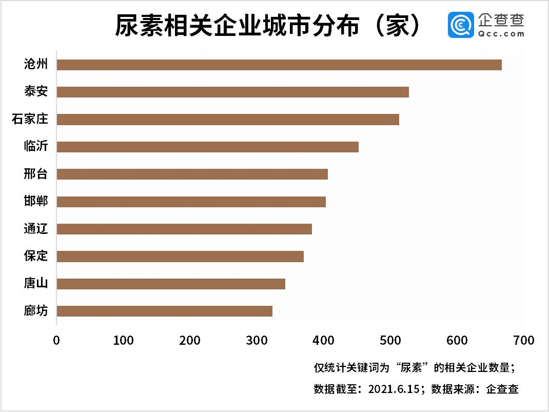 尿素价格大涨!我国尿素企业2万余家,今年前5月新增941家