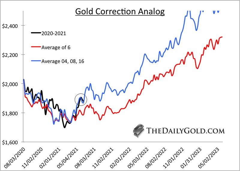黄金巩固底部,下半年将走强