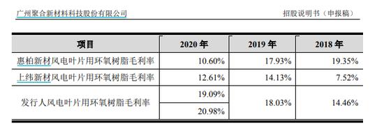 聚合科技IPO:严重依赖第一大客户 主营产品毛利率远超竞品