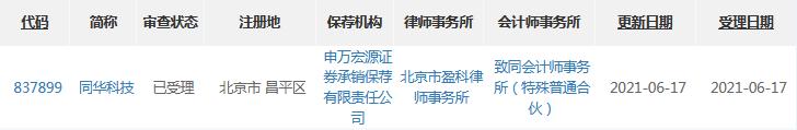 同华科技精选层申报材料获受理去年净利润3259万元