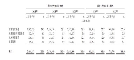 长城物业拟赴港上市:在管面积1.15亿平方米 碧桂园服务为第四大股东