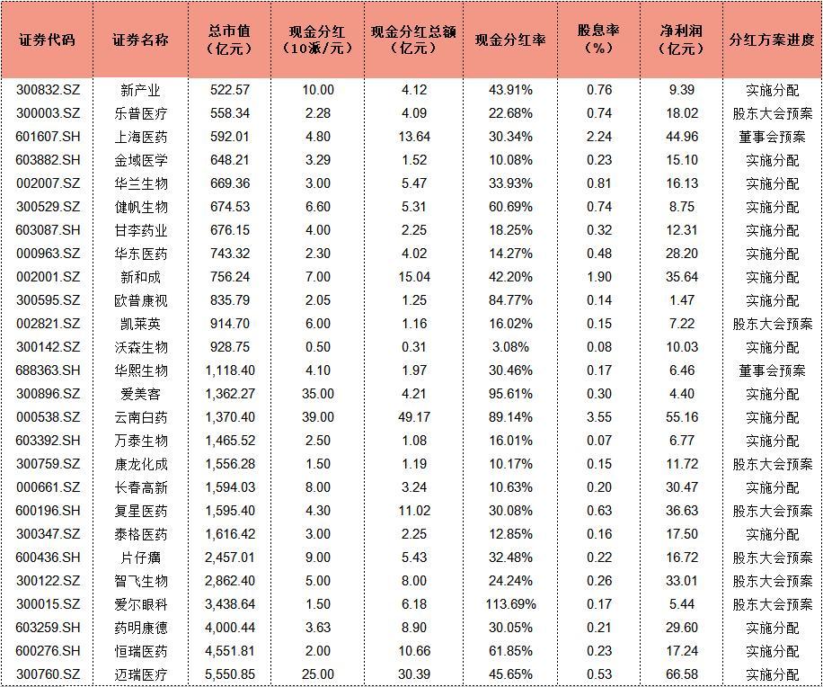 A股头部医药企业分红超200亿 云南白药分红规模、股息率双高