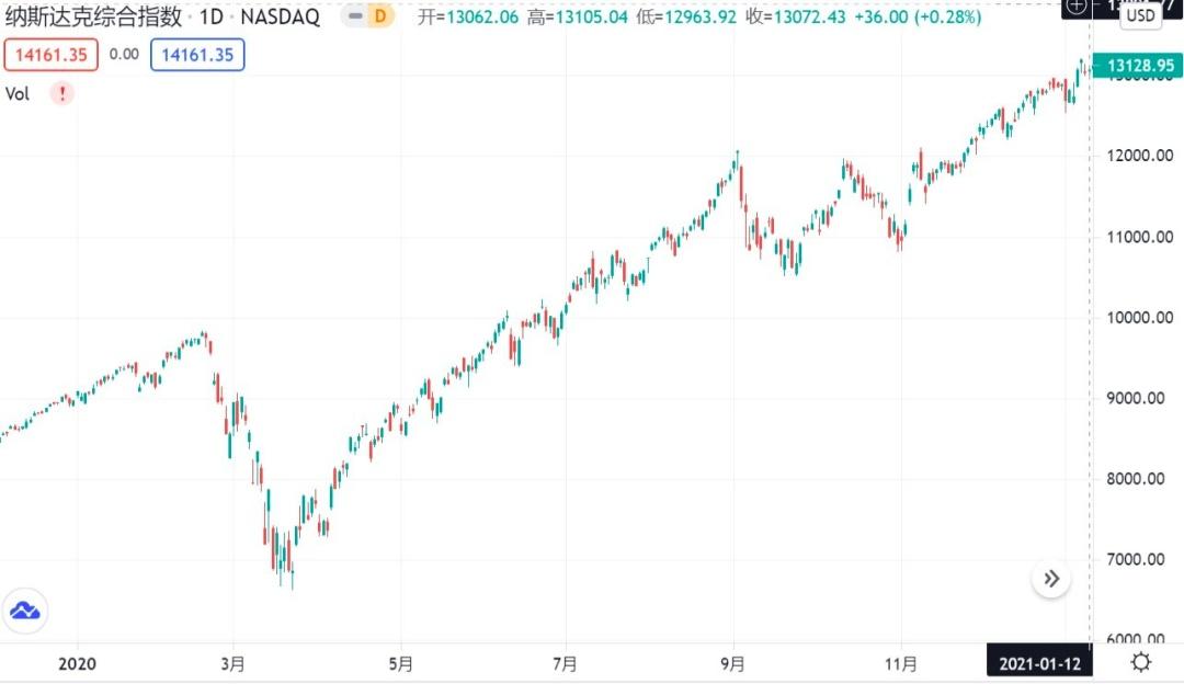 2周12倍,这个投资思路可以复制吗?