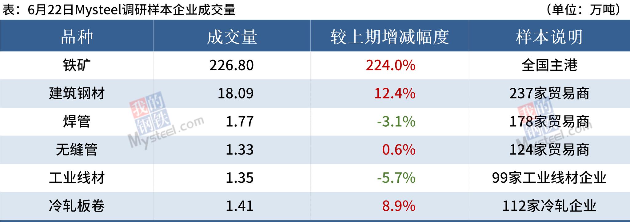Mysteel早读:钢厂大范围降价,铁矿日成交量创8个月新高