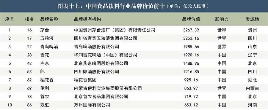 中国500最具价值品牌公布  6家酒类企业入围食品饮料十强