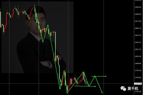 莫千机:6.24黄金原油今日行情分析,低位徘徊高位震荡顺势而为
