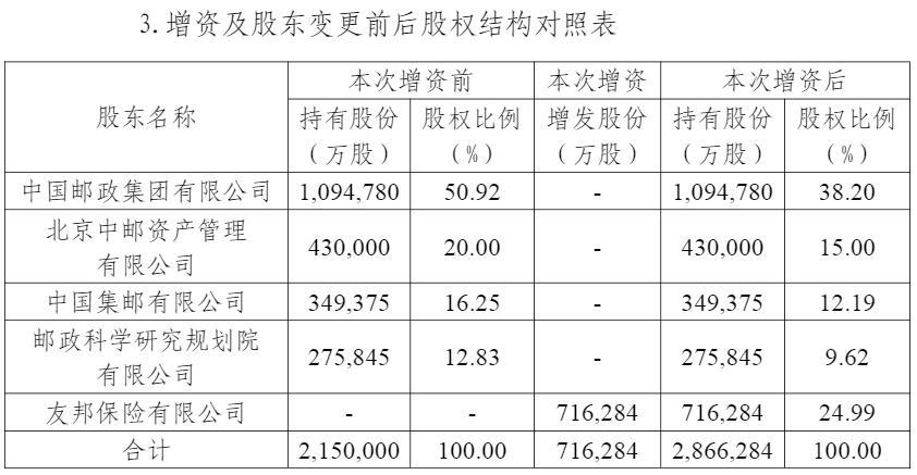 (图片来源:中邮人寿关于变更注册资本有关情况的信息披露公告)