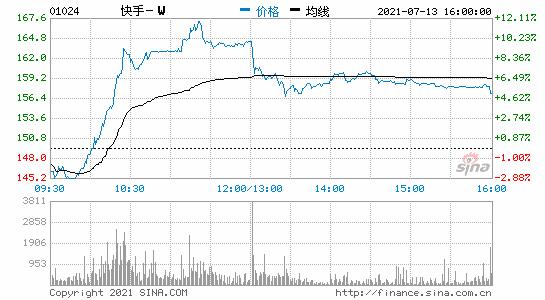 港股快手收涨超5%阿里巴巴港股收涨近4%