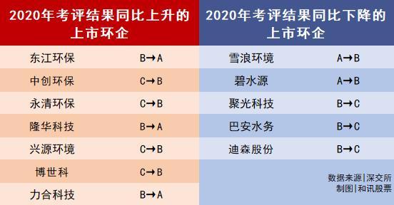 环企2020年信披成绩单来了:8家获A级 天翔环境、科融环境连续3年不合格