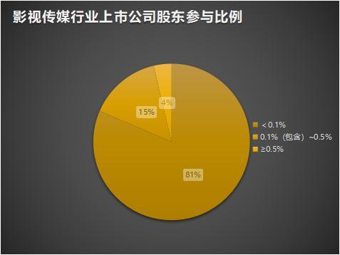 """影视传媒业面临""""无人问津""""境地  股东大会投票人数均不足1%"""