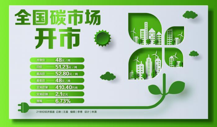 全国碳市场开市