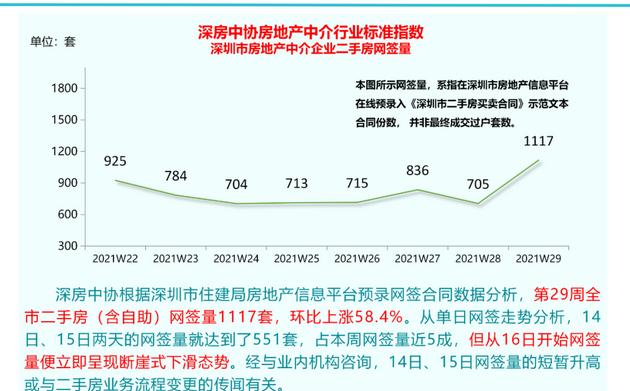 再堵漏洞?深圳疯传二手房交易流程调整,官方回应:还未收到通知…网签量却突然暴增