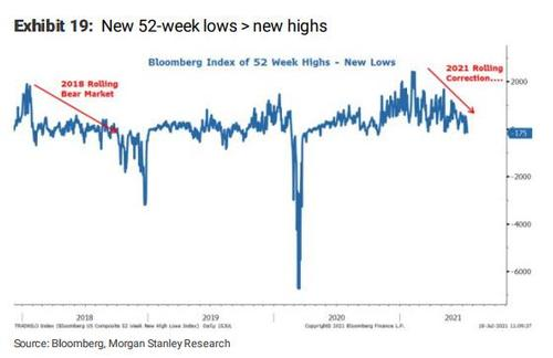 最窝囊的历史高点经历?创52周新低的美股数量比创新高的还多……