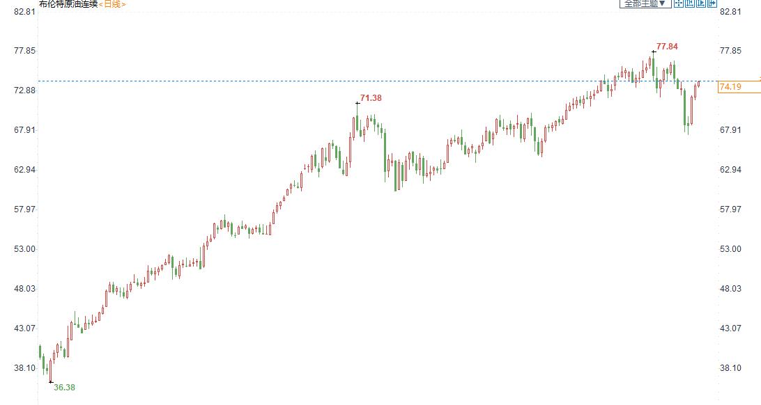 油市周评:油价探底回升,OPEC+达成增产后供需仍不平衡支撑油价