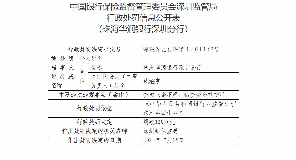 珠海华润银行深圳分行因信贷资金被挪用等被罚120万元