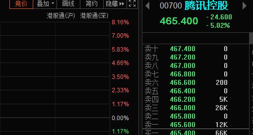 腾讯再次低开5%,市场在害怕什么?