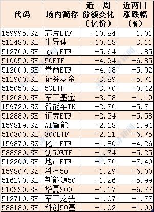 晕了晕了!两日大跌复盘:下半年进场的北向资金已跑光!意外的是,仍有17只个股累计涨幅超20%!