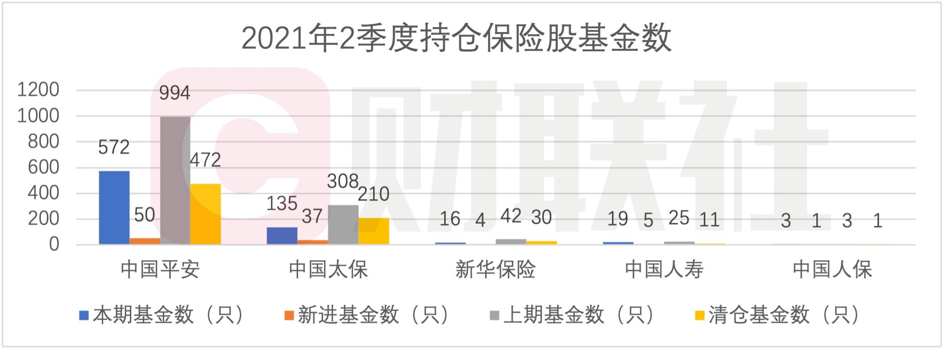 """A股5大险企二季度遭基金净减持超3.7亿股 新华保险被7成""""基金粉""""抛弃"""