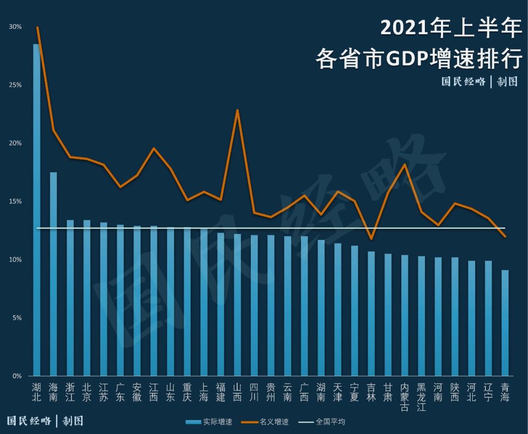 2021上半年各省市GDP排行,谁掉队了?