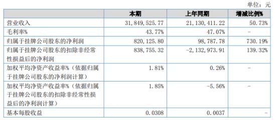 三英精密2021年上半年净利82.01万增长730.19%部分设备完成验收并确认收入