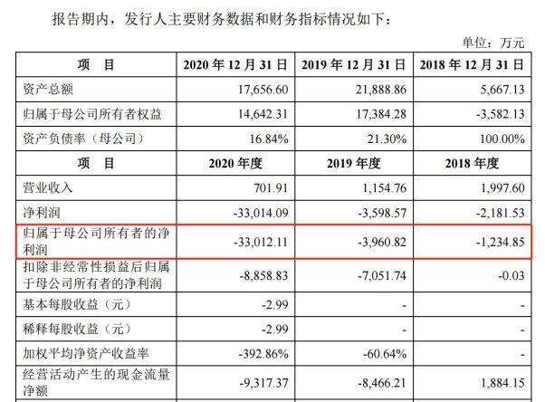 首药控股科创板IPO:所有产品处于研发阶段,三年亏损近4亿