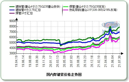 八月份国内焊接钢管价格或先抑后扬