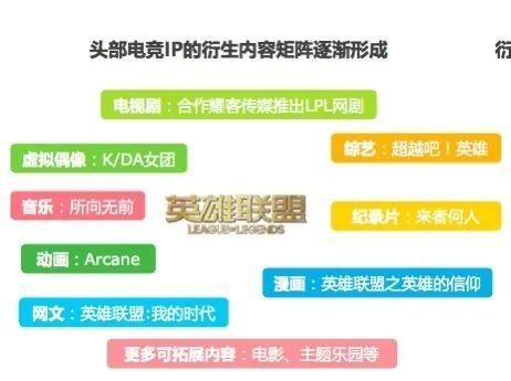 """""""王者荣耀""""首部剧上线,能不能成""""王者""""?5年10部电竞剧口碑悬殊,这个因素或是关键"""