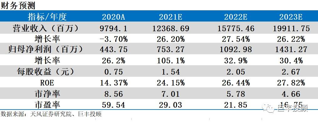 脱水研报:休闲零食龙头 业绩迎拐点 净利望增100% ROE望达24%