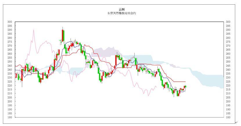 日本商品市场日评:东京黄金小幅回落 橡胶市场高位盘整
