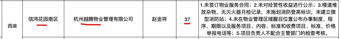 杭州越腾物业公司因不配合主管部门检查考核等问题被扣分通报